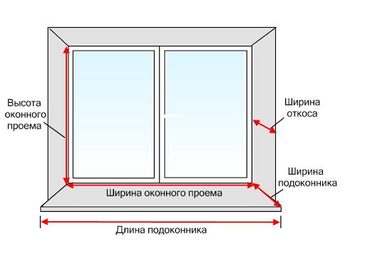 расчет размеров окна
